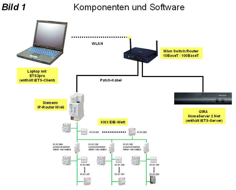 anwenderbericht siemens ip gateway gira homeserver. Black Bedroom Furniture Sets. Home Design Ideas