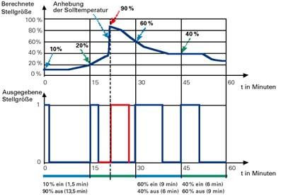 KNX/EIB HLK-Konzept für intelligente Gebäude