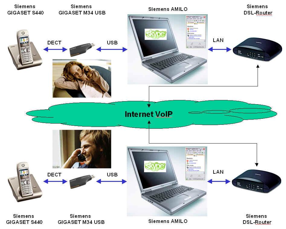 siemens gigaset m34 usb adapter f r internet telefonie via. Black Bedroom Furniture Sets. Home Design Ideas